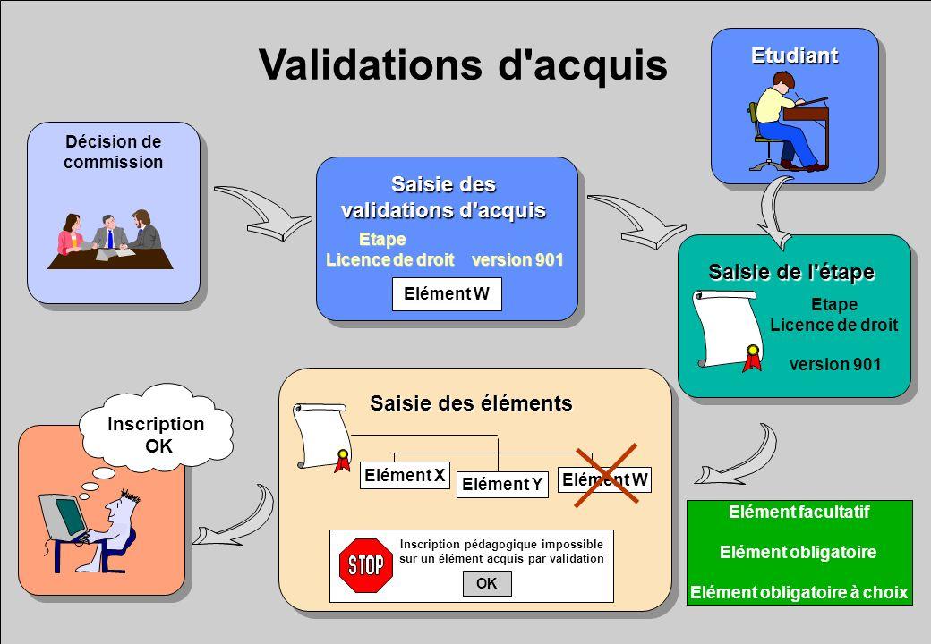 EtudiantEtudiant Validations d'acquis Saisie des validations d'acquis Saisie des validations d'acquis Saisie de l'étape Saisie des éléments Inscriptio