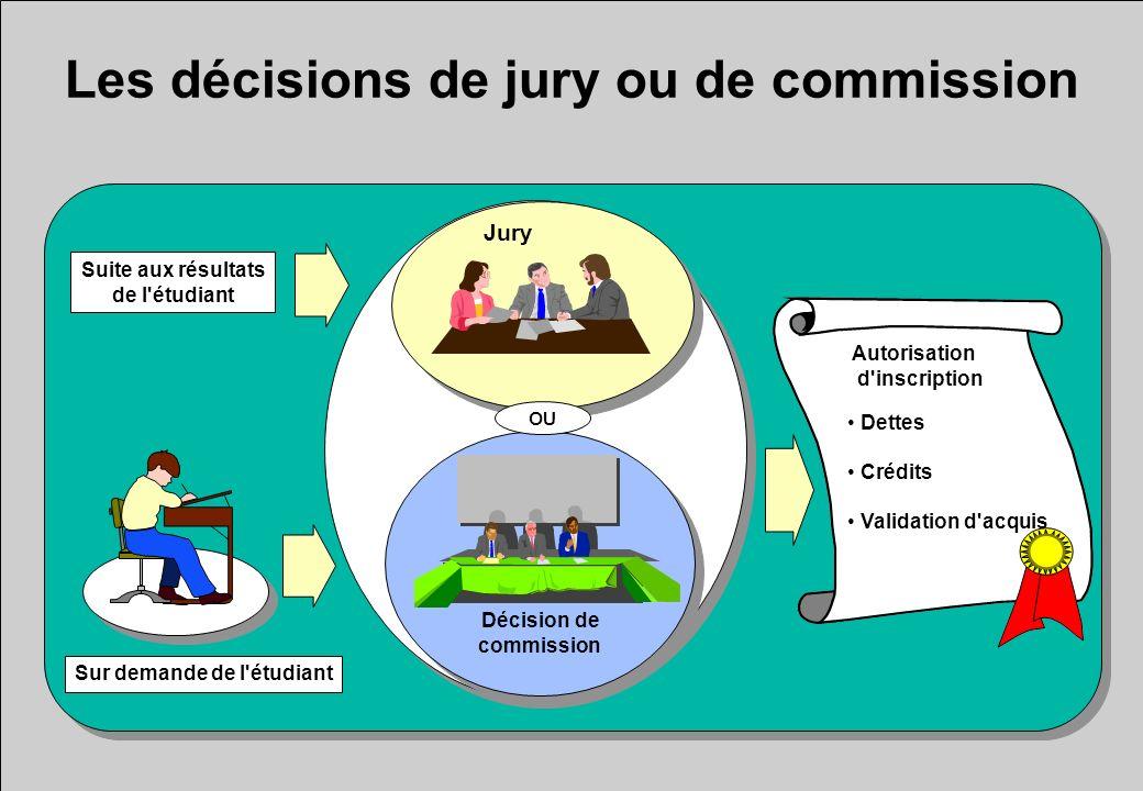 Les décisions de jury ou de commission Jury Décision de commission OU Sur demande de l'étudiant Suite aux résultats de l'étudiant Dettes Crédits Valid