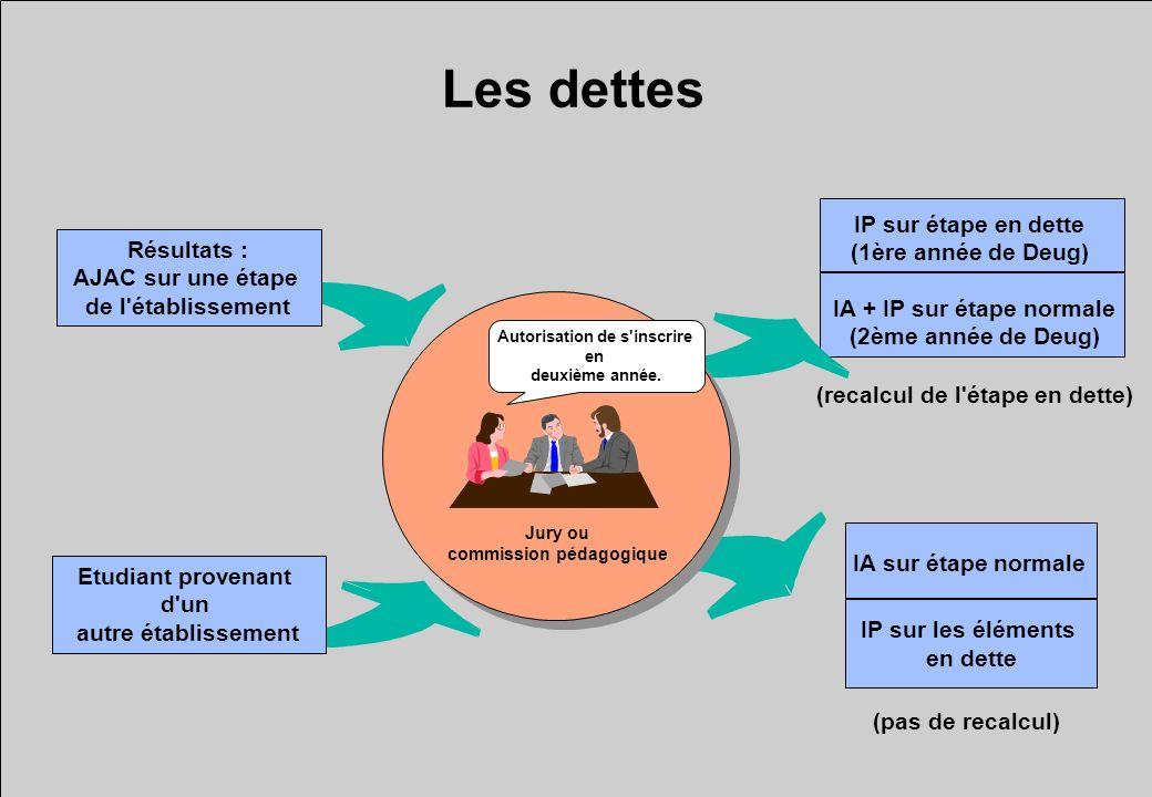 IA + IP sur étape normale (2ème année de Deug) IP sur étape en dette (1ère année de Deug) Les dettes Etudiant provenant d'un autre établissement Résul