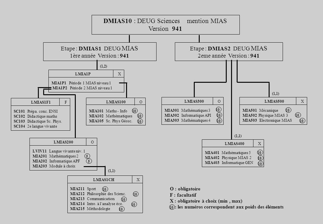 DMIAS10 : DEUG Sciences mention MIAS Version 941 Etape : DMIAS1 DEUG MIAS 1ère année Version : 941 LMIA1P X MIA1P1 Période 1 MIAS niveau 1 MIA1P2 Période 2 MIAS niveau 1 LMIAS1F1 F SC101 Prépa.