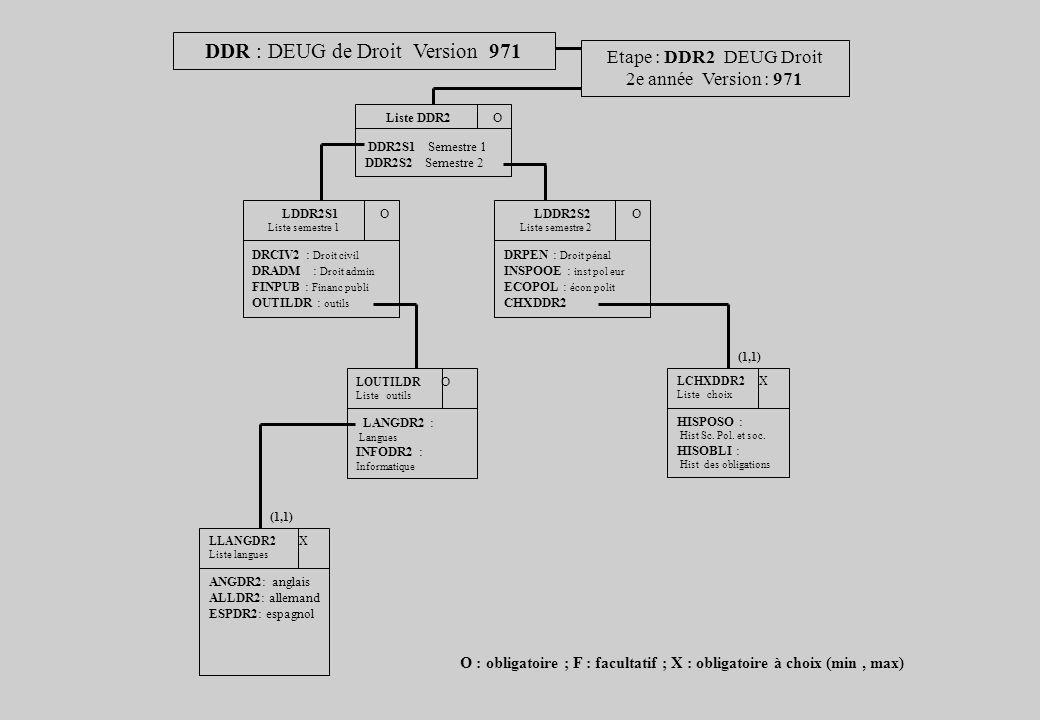 DDR : DEUG de Droit Version 971 Etape : DDR2 DEUG Droit 2e année Version : 971 Liste DDR2 O DDR2S1 Semestre 1 DDR2S2 Semestre 2 LDDR2S1 O Liste semestre 1 DRCIV2 : Droit civil DRADM : Droit admin FINPUB : Financ publi OUTILDR : outils LDDR2S2 O Liste semestre 2 DRPEN : Droit pénal INSPOOE : inst pol eur ECOPOL : écon polit CHXDDR2 LOUTILDR O Liste outils LANGDR2 : Langues INFODR2 : Informatique LCHXDDR2 X Liste choix HISPOSO : Hist Sc.