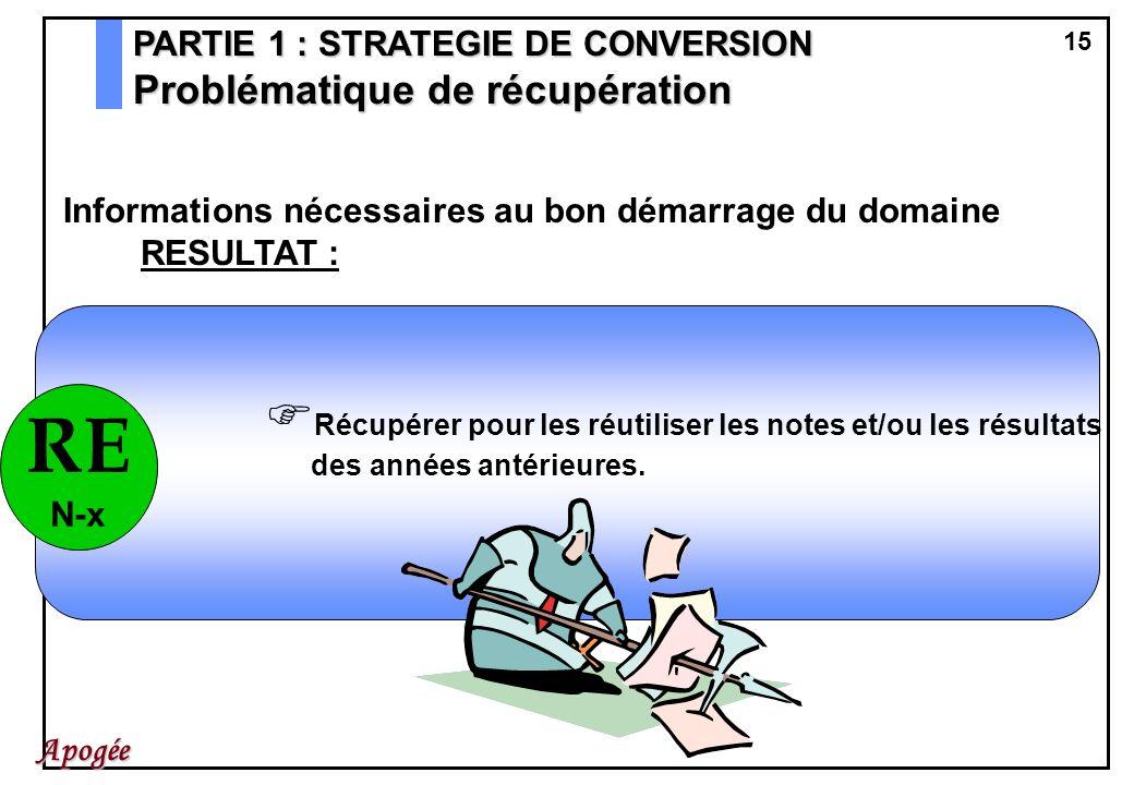 15 Apogée PARTIE 1 : STRATEGIE DE CONVERSION Problématique de récupération Informations nécessaires au bon démarrage du domaine RESULTAT : Récupérer p