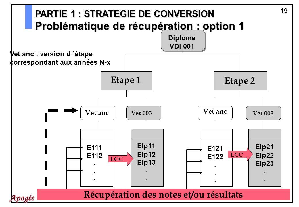 19 Apogée Diplôme VDI 001 Etape 1 Etape 2 Vet anc Vet 003 Vet anc E111 E112. Elp11 Elp12 Elp13. E121 E122. Elp21 Elp22 Elp23. Vet anc : version d étap