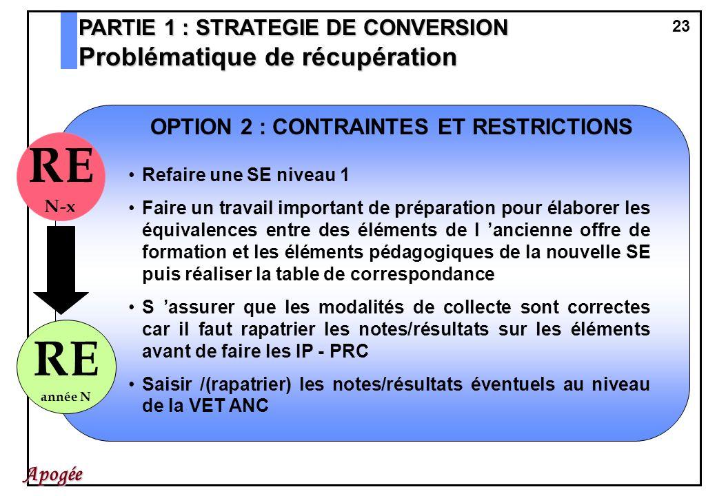 23 Apogée OPTION 2 : CONTRAINTES ET RESTRICTIONS Refaire une SE niveau 1 Faire un travail important de préparation pour élaborer les équivalences entr
