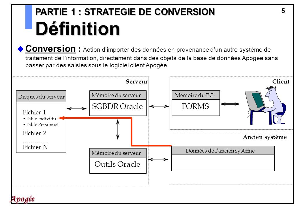 5 Apogée PARTIE 1 : STRATEGIE DE CONVERSION Mémoire du serveur SGBDR Oracle Disques du serveur Fichier 1 Table Individu Table Personnel Fichier 2 …………