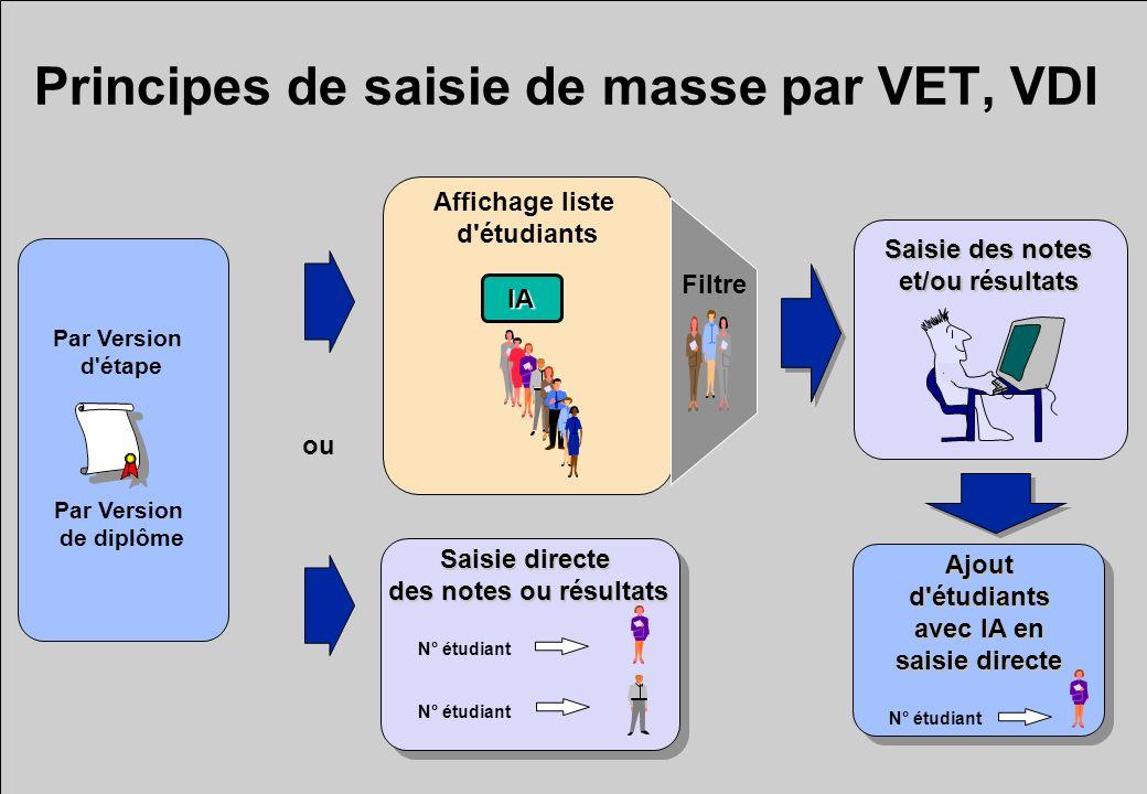 Principes de saisie de masse par VET, VDI Par Version de diplôme Par Version d'étapeIA Affichage liste d'étudiants Filtre Saisie des notes et/ou résul