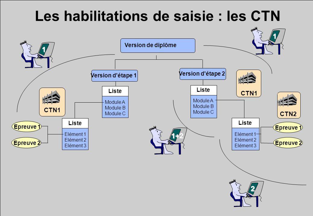 Les habilitations de saisie : les CTN CTN1 CTN2 1 1 2 1+2 Module A Module B Module C Module A Module B Module C Elément 1 Elément 2 Elément 3 Elément