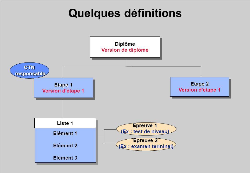 Quelques définitions Diplôme Version de diplômeDiplôme Etape 1 Version d'étape 1 Etape 1 Version d'étape 1 Etape 2 Version d'étape 1 Etape 2 Version d