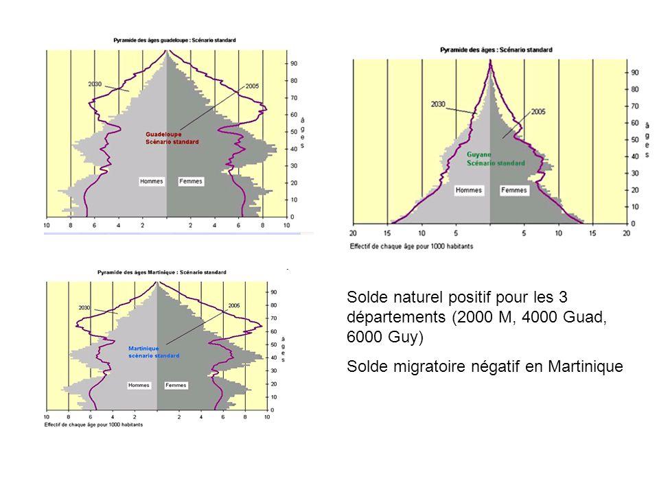 Solde naturel positif pour les 3 départements (2000 M, 4000 Guad, 6000 Guy) Solde migratoire négatif en Martinique