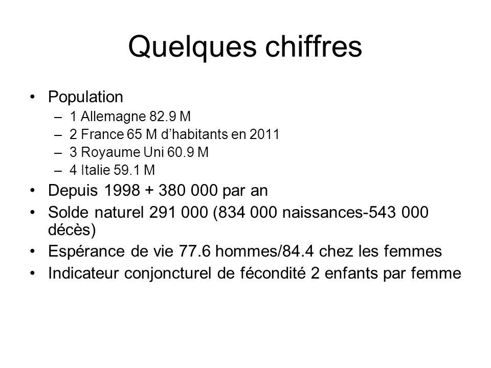 Quelques chiffres Population –1 Allemagne 82.9 M –2 France 65 M dhabitants en 2011 –3 Royaume Uni 60.9 M –4 Italie 59.1 M Depuis 1998 + 380 000 par an
