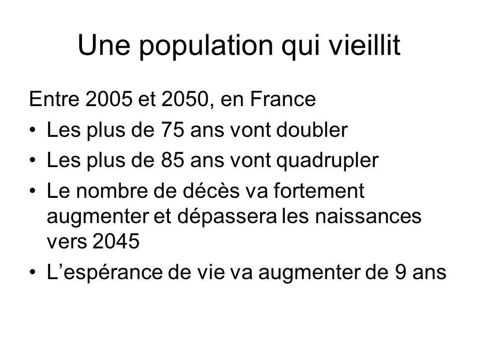 Une population qui vieillit Entre 2005 et 2050, en France Les plus de 75 ans vont doubler Les plus de 85 ans vont quadrupler Le nombre de décès va for