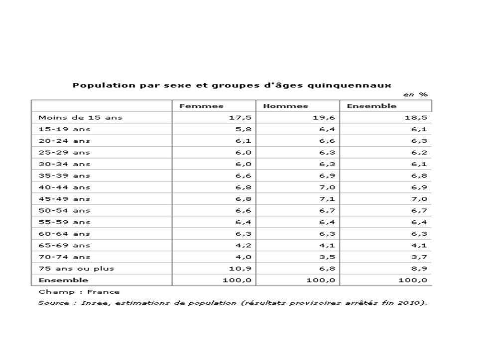Indicateurs démographiques Taux brut de Natalité Nombre de naissances vivantes ------------------------------------------------- Population moyenne de lannée