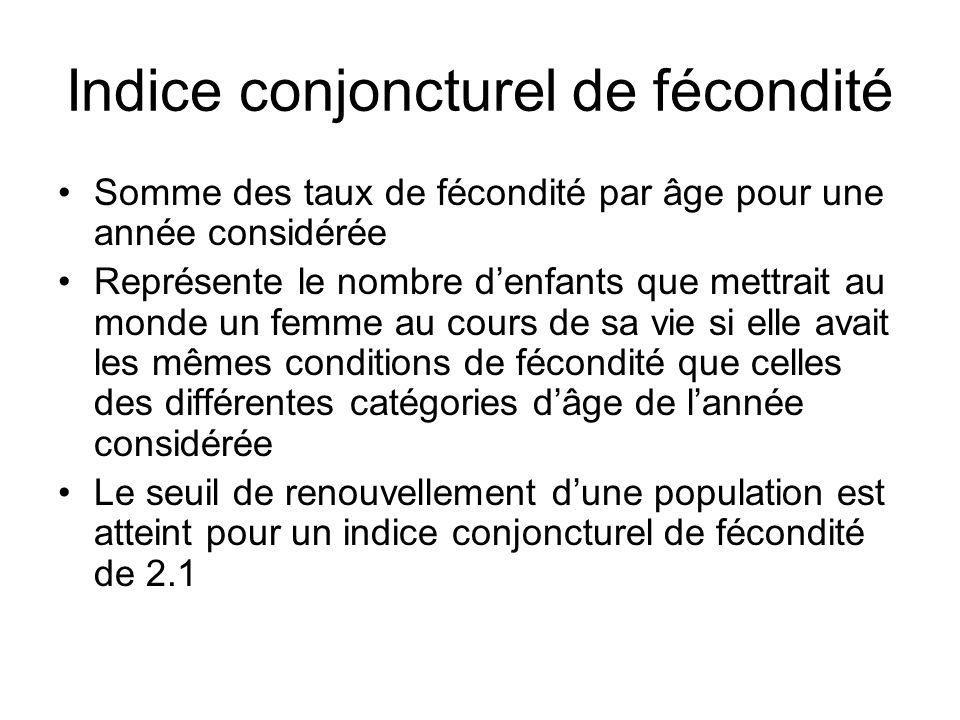Indice conjoncturel de fécondité Somme des taux de fécondité par âge pour une année considérée Représente le nombre denfants que mettrait au monde un