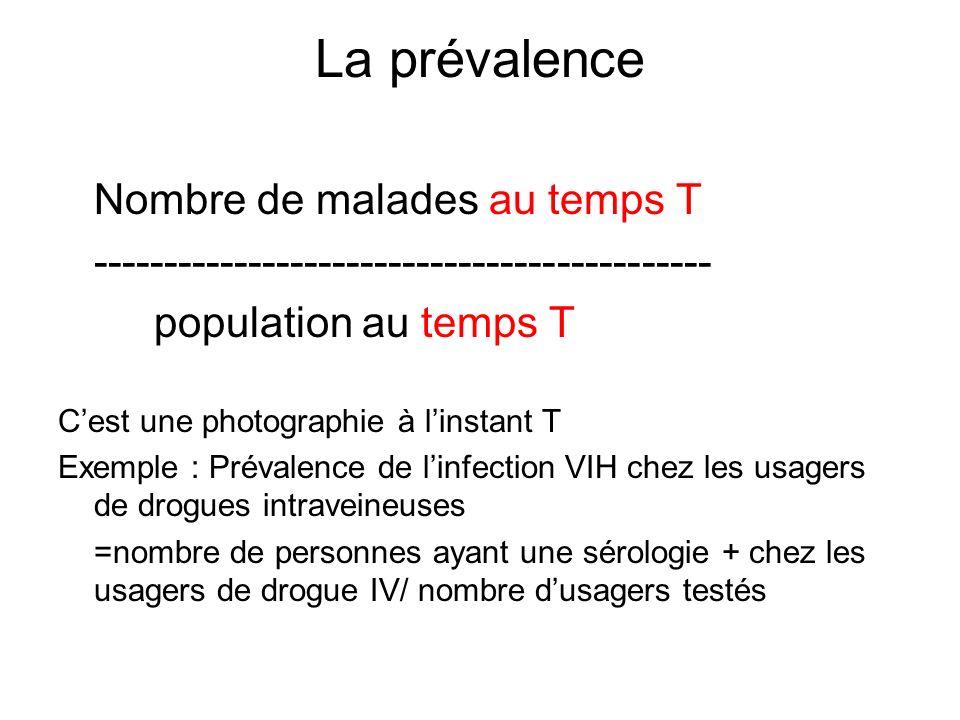 La prévalence Nombre de malades au temps T -------------------------------------------- population au temps T Cest une photographie à linstant T Exemp