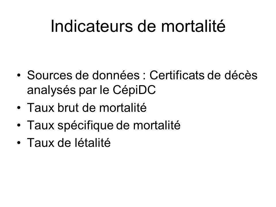 Indicateurs de mortalité Sources de données : Certificats de décès analysés par le CépiDC Taux brut de mortalité Taux spécifique de mortalité Taux de