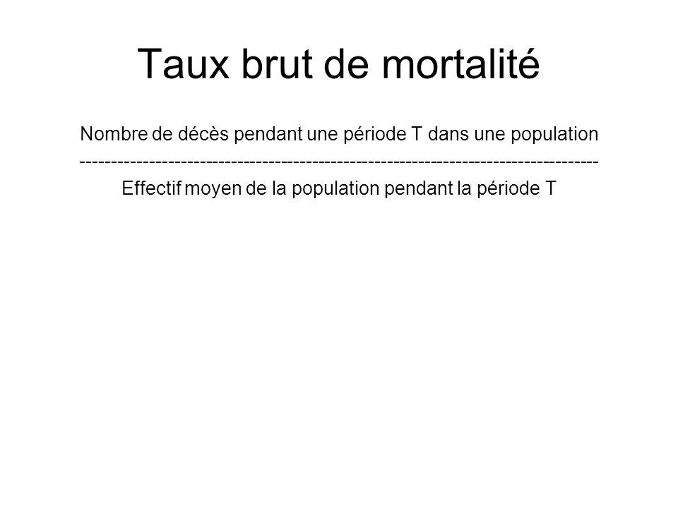 Taux brut de mortalité Nombre de décès pendant une période T dans une population ---------------------------------------------------------------------