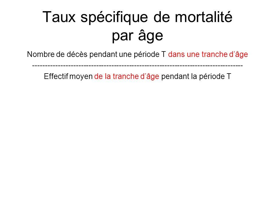 Taux spécifique de mortalité par âge Nombre de décès pendant une période T dans une tranche dâge -----------------------------------------------------