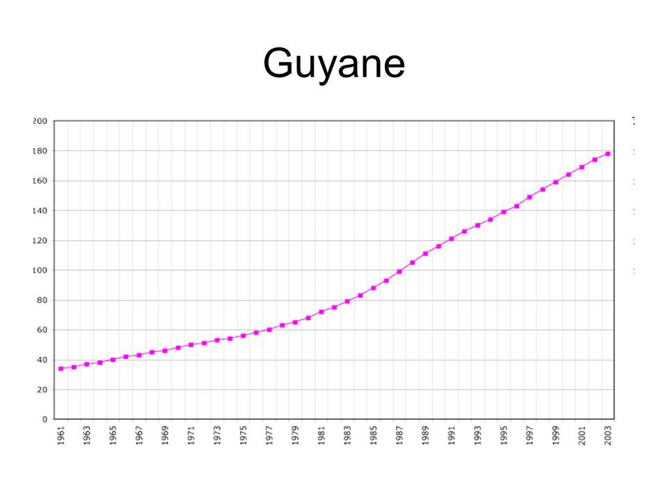 Taux brut de mortalité Nombre de décès pendant une période T dans une population ----------------------------------------------------------------------------------- Effectif moyen de la population pendant la période T