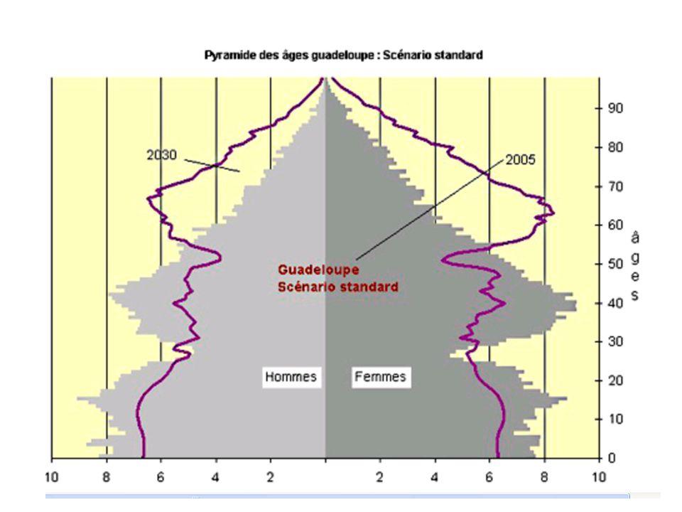 Espérance de vie à la naissance –Durée de vie moyenne dune génération fictive soumise aux conditions de mortalité lors de lannée considérée –Caractérise la mortalité indépendamment de la structure par âge