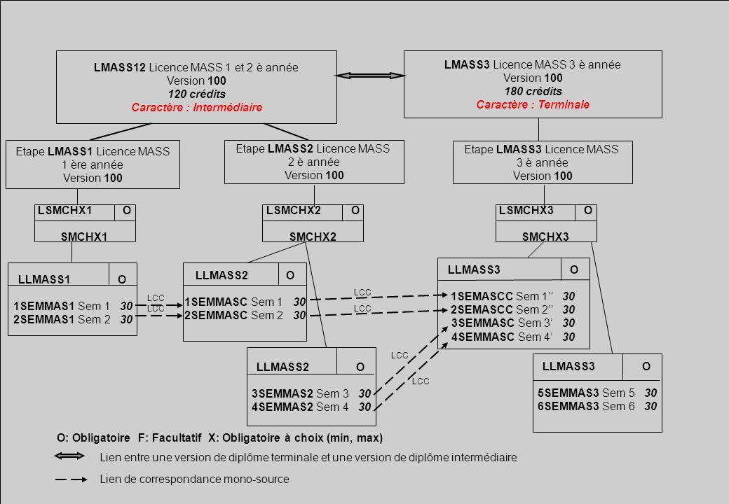 LMASS12 Licence MASS 1 et 2 è année Version 100 120 crédits Caractère : Intermédiaire LMASS3 Licence MASS 3 è année Version 100 180 crédits Caractère
