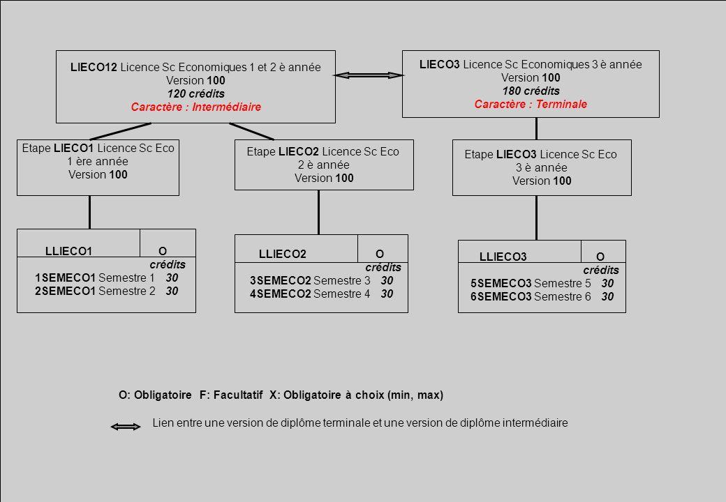 LIECO12 Licence Sc Economiques 1 et 2 è année Version 100 120 crédits Caractère : Intermédiaire LIECO3 Licence Sc Economiques 3 è année Version 100 18