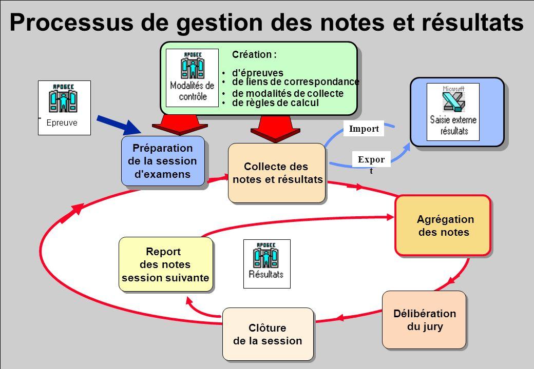 Maquettage de procès verbal, relevé de notes Choix des objets à faire figurer sur le PV, relevé de notes .