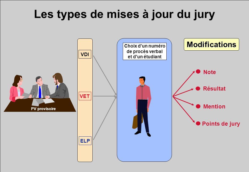 Les types de mises à jour du jury ELP VET VDI Choix d'un numéro de procès verbal et d'un étudiant Note Résultat Points de jury Mention Modifications P