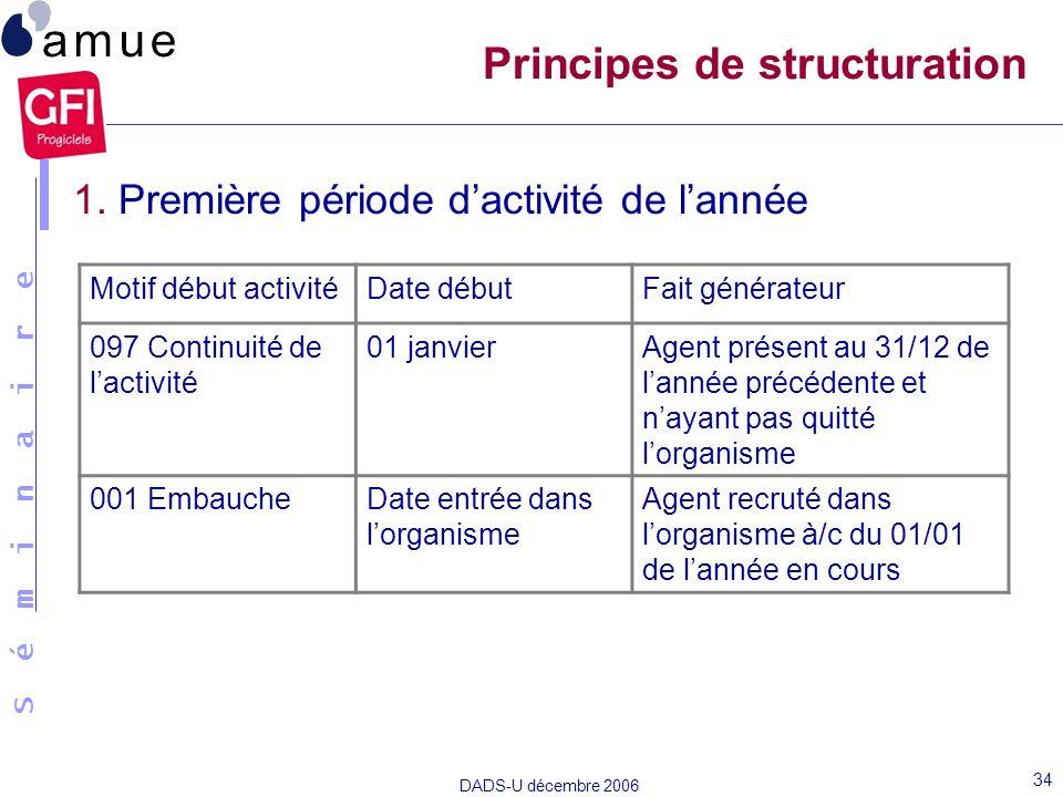 S é m i n a i r e DADS-U décembre 2006 34 Principes de structuration 1. Première période dactivité de lannée Motif début activitéDate débutFait généra