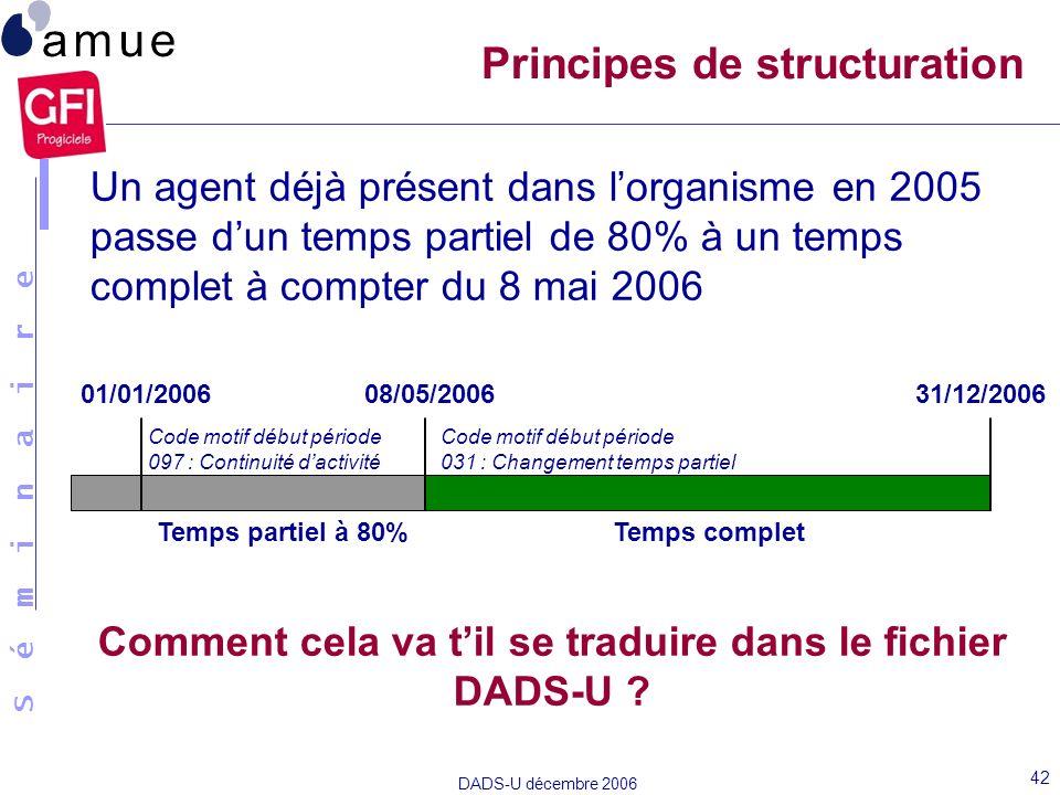 S é m i n a i r e DADS-U décembre 2006 42 Un agent déjà présent dans lorganisme en 2005 passe dun temps partiel de 80% à un temps complet à compter du