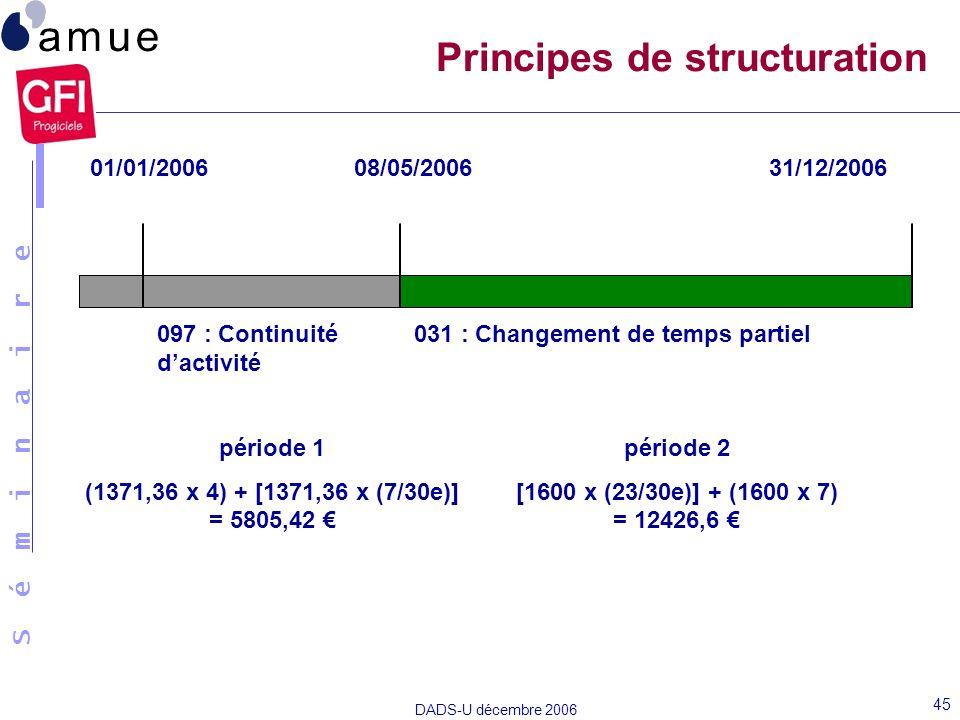 S é m i n a i r e DADS-U décembre 2006 45 01/01/200608/05/200631/12/2006 période 1 (1371,36 x 4) + [1371,36 x (7/30e)] = 5805,42 période 2 [1600 x (23