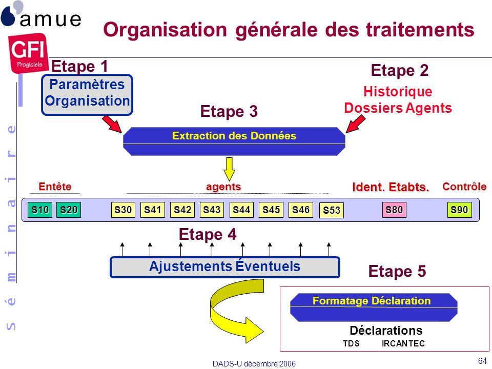 S é m i n a i r e DADS-U décembre 2006 64 Organisation générale des traitements Extraction des Données Historique Dossiers Agents Paramètres Organisat