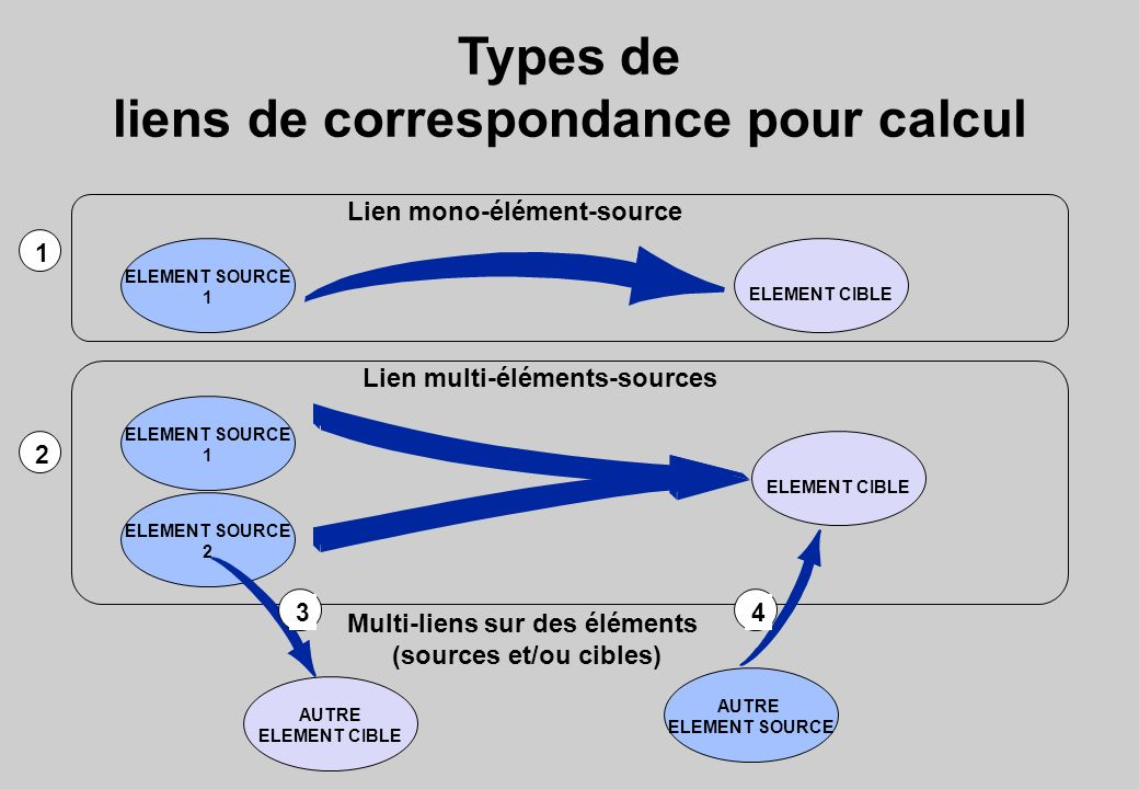 Types de liens de correspondance pour calcul ELEMENT SOURCE 1 ELEMENT SOURCE 1 ELEMENT SOURCE 2 AUTRE ELEMENT SOURCE ELEMENT CIBLE Lien mono-élément-s