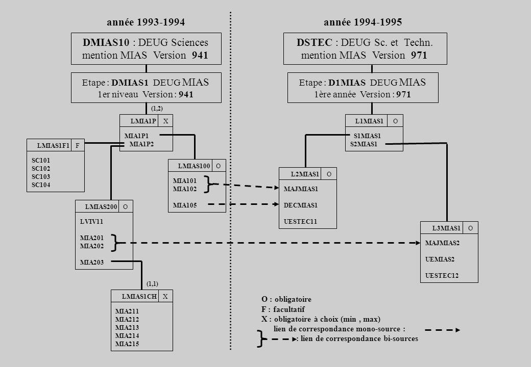 DMIAS10 : DEUG Sciences mention MIAS Version 941 DSTEC : DEUG Sc. et Techn. mention MIAS Version 971 Etape : DMIAS1 DEUG MIAS 1er niveau Version : 941