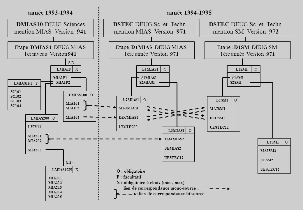 DMIAS10 DEUG Sciences mention MIAS Version 941 DSTEC DEUG Sc. et Techn. mention MIAS Version 971 DSTEC DEUG Sc. et Techn. mention SM Version 972 Etape