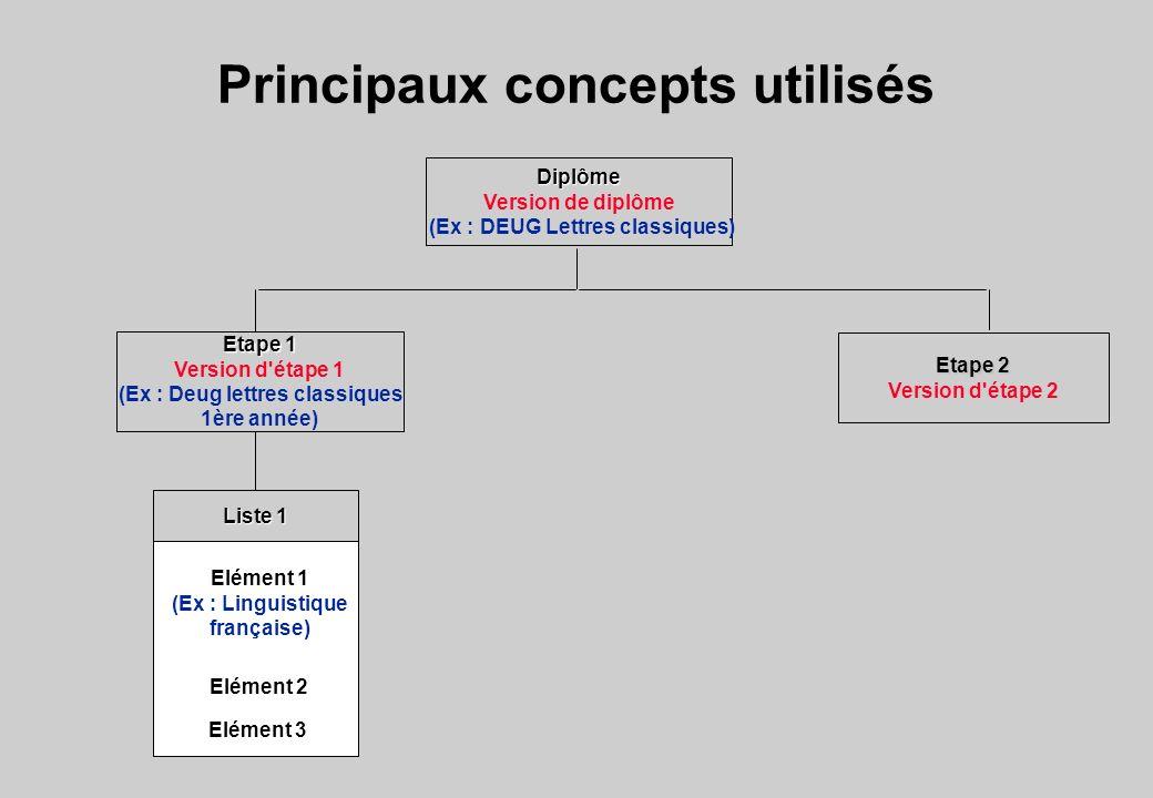 Principaux concepts utilisés Diplôme Version de diplôme (Ex : DEUG Lettres classiques) Etape 1 Version d'étape 1 (Ex : Deug lettres classiques 1ère an