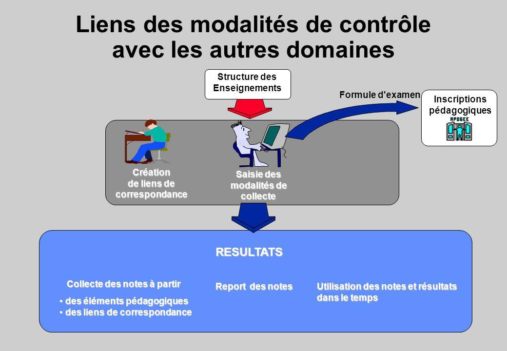 Liens des modalités de contrôle avec les autres domaines Structure des Enseignements Inscriptions pédagogiques Collecte des notes à partir des élément