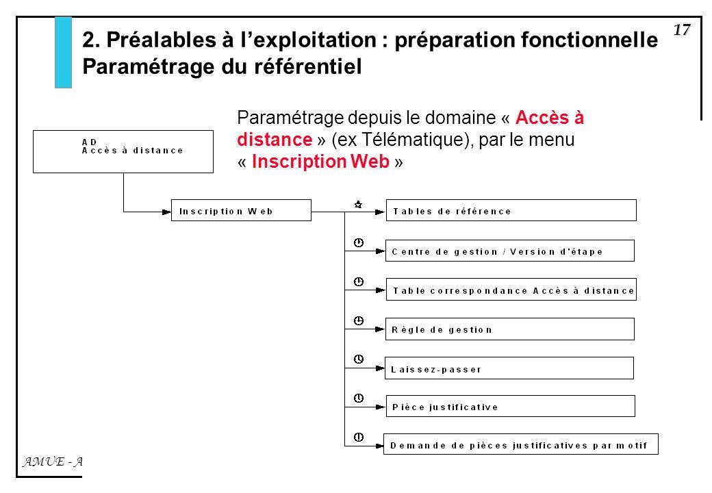 17 AMUE - Apogée – mars avril 2003 Paramétrage depuis le domaine « Accès à distance » (ex Télématique), par le menu « Inscription Web » 2. Préalables