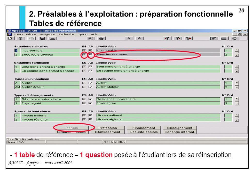 20 AMUE - Apogée – mars avril 2003 - 1 table de référence = 1 question posée à létudiant lors de sa réinscription 2. Préalables à lexploitation : prép