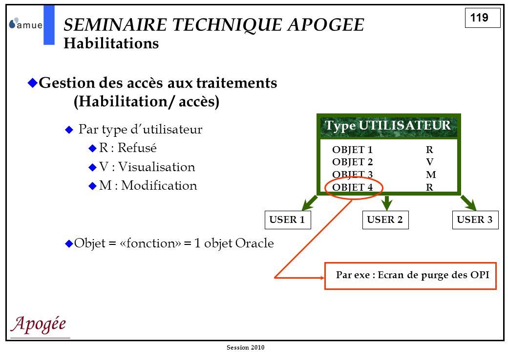 119 Apogée Session 2010 Gestion des accès aux traitements (Habilitation / accès) Par type dutilisateur R : Refusé V : Visualisation M : Modification S