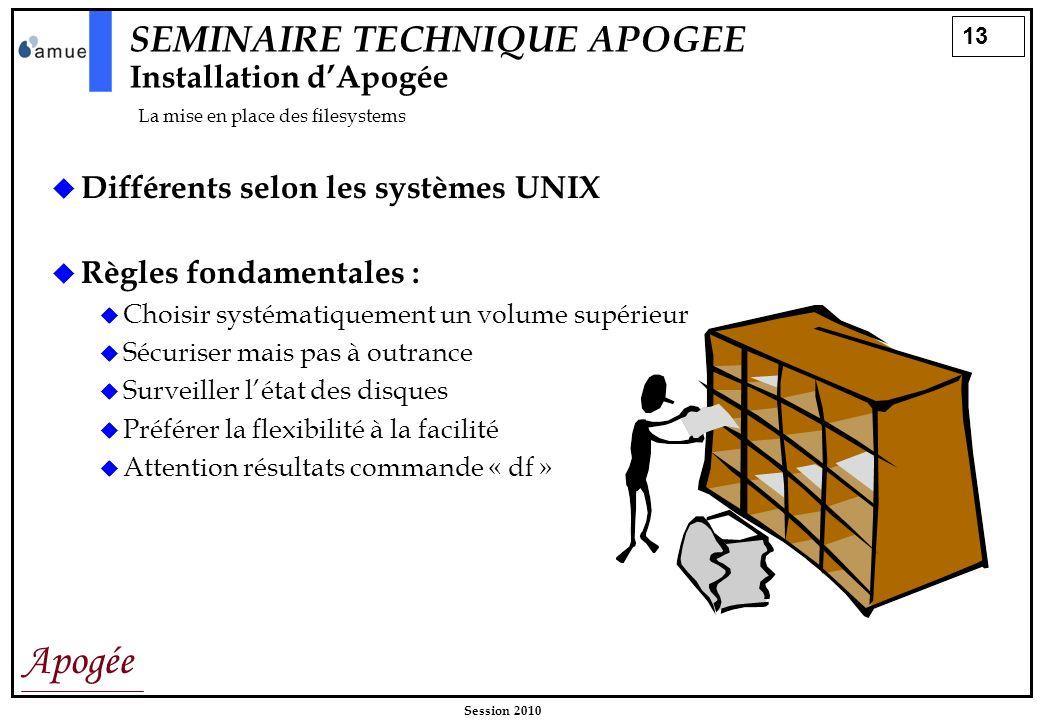 13 Apogée Session 2010 SEMINAIRE TECHNIQUE APOGEE Installation dApogée La mise en place des filesystems Différents selon les systèmes UNIX Règles fond