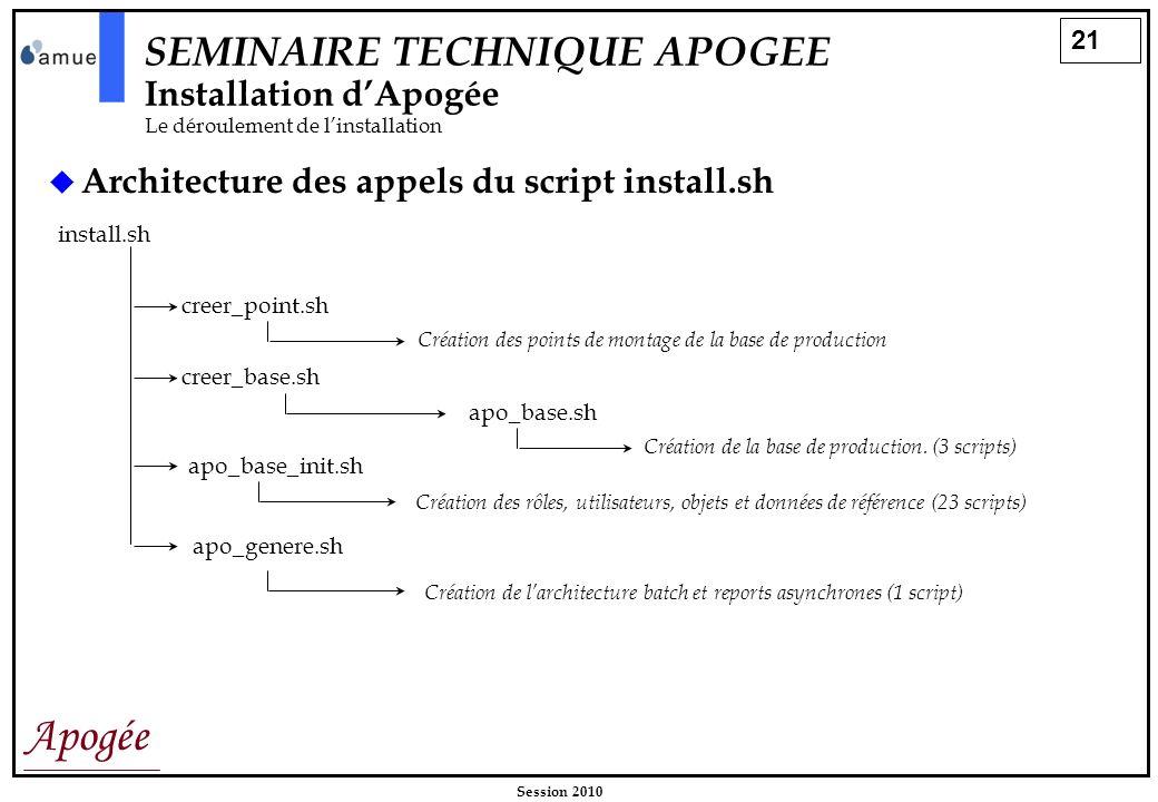 21 Apogée Session 2010 SEMINAIRE TECHNIQUE APOGEE Installation dApogée Le déroulement de linstallation Architecture des appels du script install.sh in