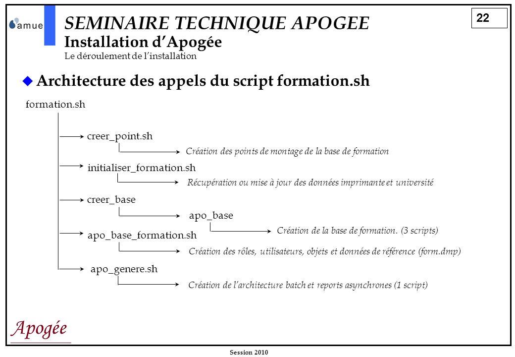 22 Apogée Session 2010 SEMINAIRE TECHNIQUE APOGEE Installation dApogée Le déroulement de linstallation Architecture des appels du script formation.sh