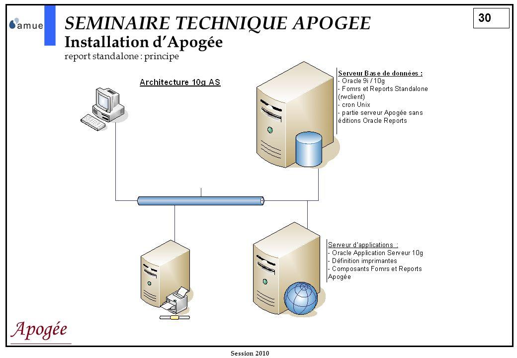 30 Apogée Session 2010 SEMINAIRE TECHNIQUE APOGEE Installation dApogée report standalone : principe