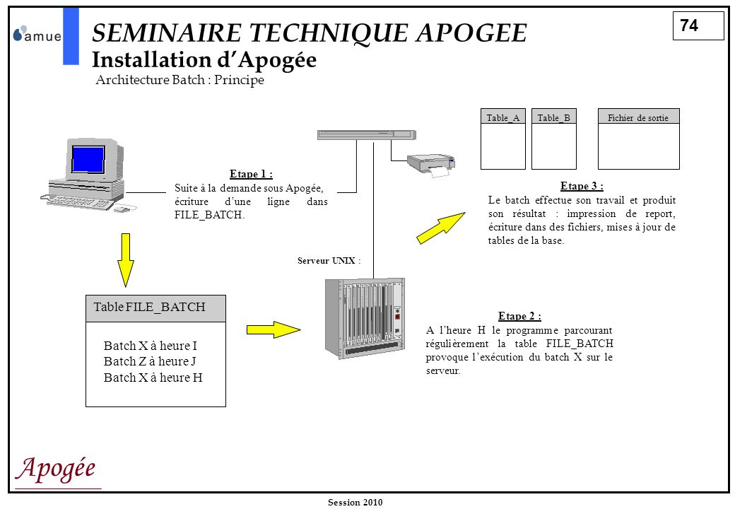 74 Apogée Session 2010 SEMINAIRE TECHNIQUE APOGEE Installation dApogée Architecture Batch : Principe Etape 1 : Serveur UNIX: Table FILE_BATCH Batch X