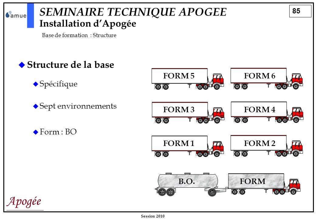 85 Apogée Session 2010 SEMINAIRE TECHNIQUE APOGEE Installation dApogée Base de formation : Structure Structure de la base Spécifique Sept environnemen