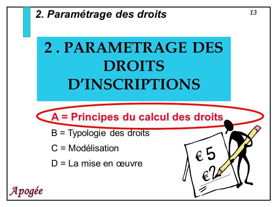 13 Apogée 2. PARAMETRAGE DES DROITS DINSCRIPTIONS 2. Paramétrage des droits A = Principes du calcul des droits B = Typologie des droits C = Modélisati