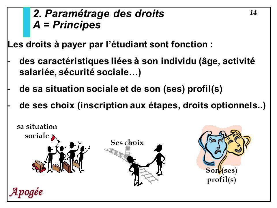 14 Apogée 2. Paramétrage des droits A = Principes Les droits à payer par létudiant sont fonction : -des caractéristiques liées à son individu (âge, ac