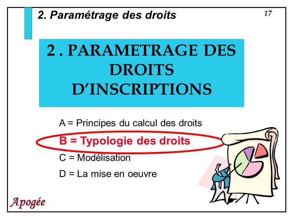 17 Apogée 2. PARAMETRAGE DES DROITS DINSCRIPTIONS 2. Paramétrage des droits A = Principes du calcul des droits B = Typologie des droits C = Modélisati