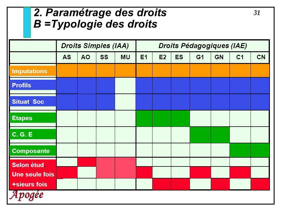 31 Apogée 2. Paramétrage des droits B =Typologie des droits Droits Simples (IAA)Droits Pédagogiques (IAE) ASAOSSMUE1E2ESG1GNC1CN Imputations Profils S