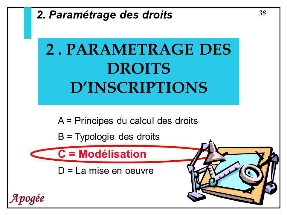38 Apogée 2. PARAMETRAGE DES DROITS DINSCRIPTIONS 2. Paramétrage des droits A = Principes du calcul des droits B = Typologie des droits C = Modélisati